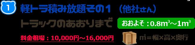 軽トラ積み放題その1(他社さん)トラックのあおりまで【おおよそ:0.8㎥~1㎥】料金相場:10,000円~16,000円